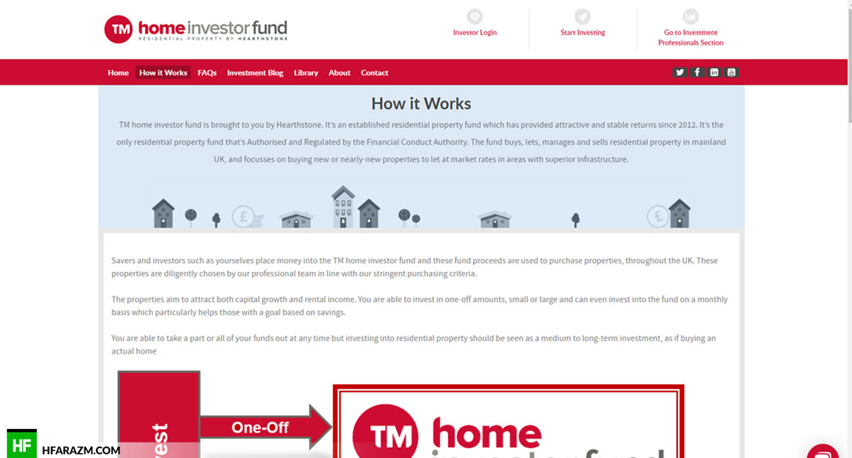 Home Investor Fund Home Page How it works Web Design and Development by Hfarazm Software